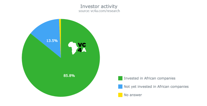 early stage startups in africa