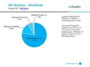 Windows 10 OS versions